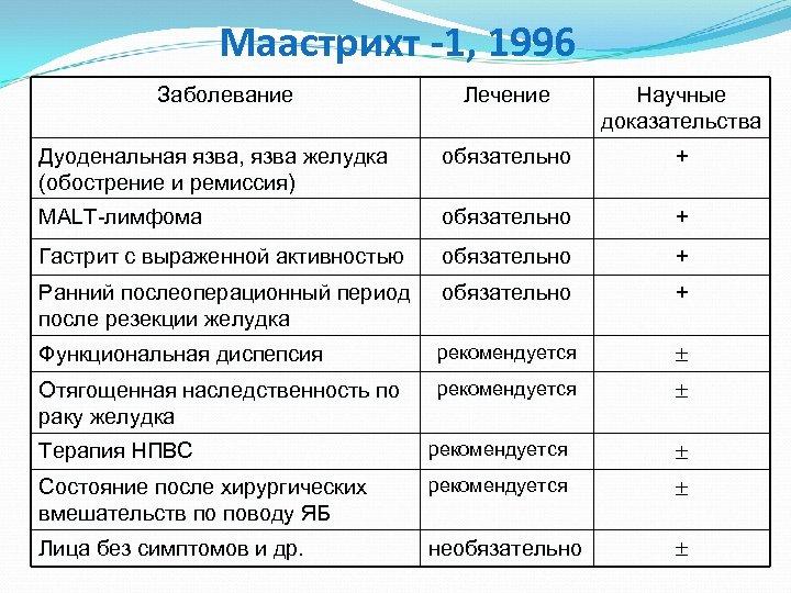 Маастрихт -1, 1996 Заболевание Лечение Научные доказательства Дуоденальная язва, язва желудка (обострение и ремиссия)