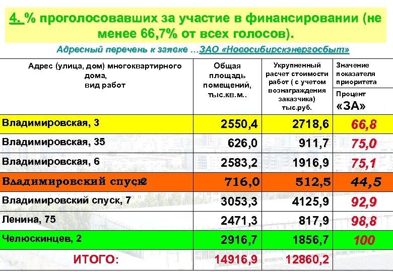 4. % проголосовавших за участие в финансировании (не менее 66, 7% от всех голосов).