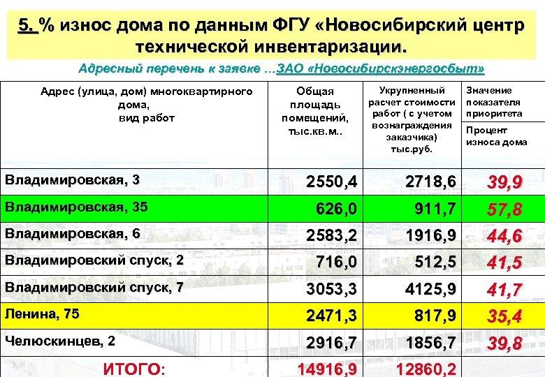 5. % износ дома по данным ФГУ «Новосибирский центр технической инвентаризации. Адресный перечень к