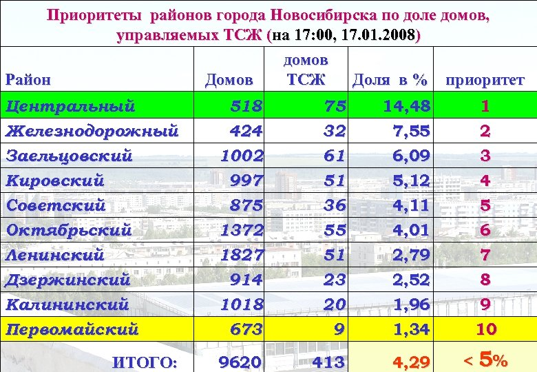 Приоритеты районов города Новосибирска по доле домов, управляемых ТСЖ (на 17: 00, 17. 01.