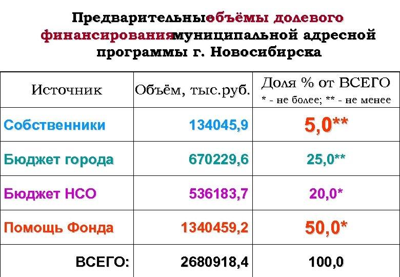 Предварительные объёмы долевого финансирования муниципальной адресной программы г. Новосибирска Источник Доля % от ВСЕГО