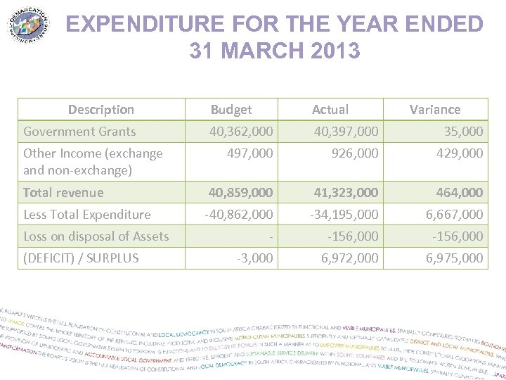 EXPENDITURE FOR THE YEAR ENDED 31 MARCH 2013 Description Budget Actual 40, 362, 000