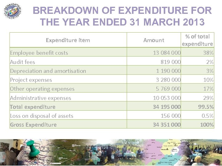 BREAKDOWN OF EXPENDITURE FOR THE YEAR ENDED 31 MARCH 2013 Expenditure item Employee benefit