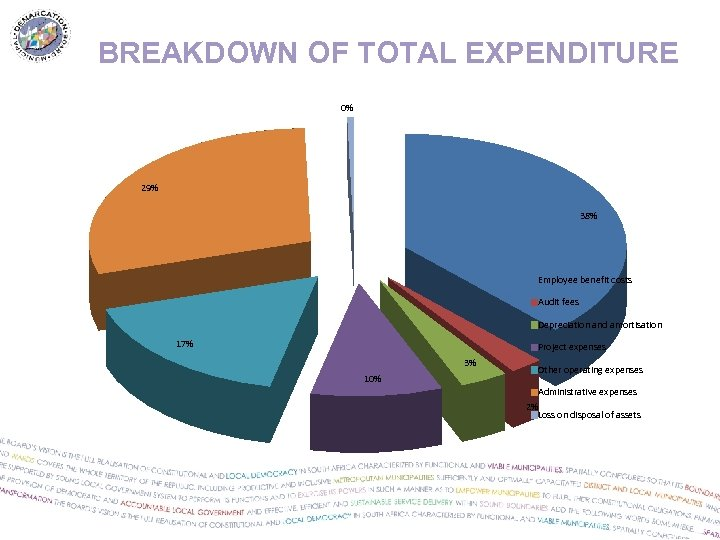 BREAKDOWN OF TOTAL EXPENDITURE 0% 29% 38% Employee benefit costs Audit fees Depreciation and