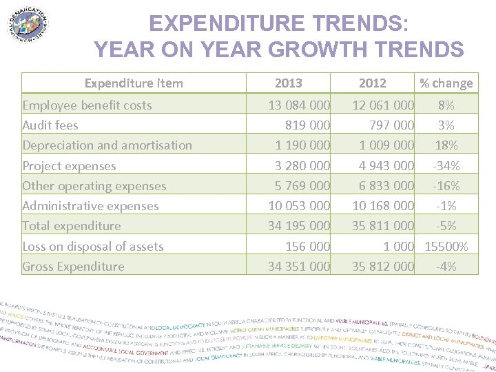 EXPENDITURE TRENDS: YEAR ON YEAR GROWTH TRENDS Expenditure item Employee benefit costs Audit fees