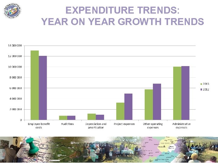 EXPENDITURE TRENDS: YEAR ON YEAR GROWTH TRENDS