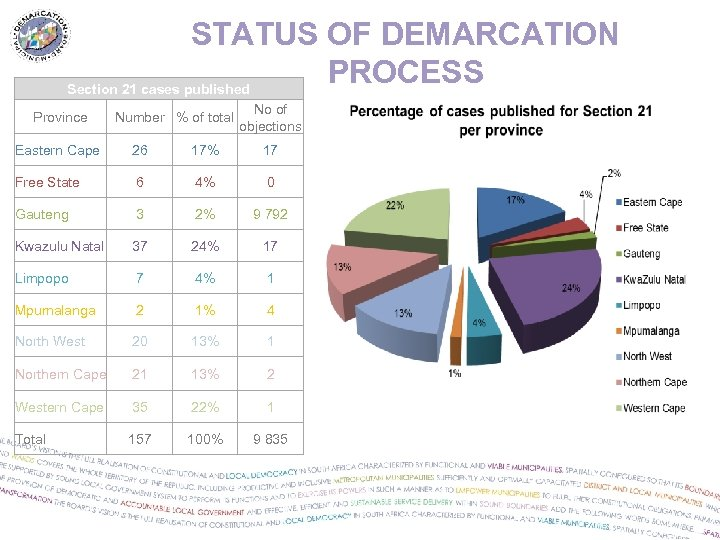 STATUS OF DEMARCATION PROCESS Section 21 cases published Province Number % of total No