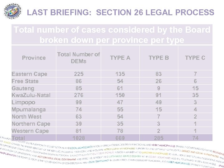 LAST BRIEFING: SECTION 26 LEGAL PROCESS Total number of cases considered by the Board
