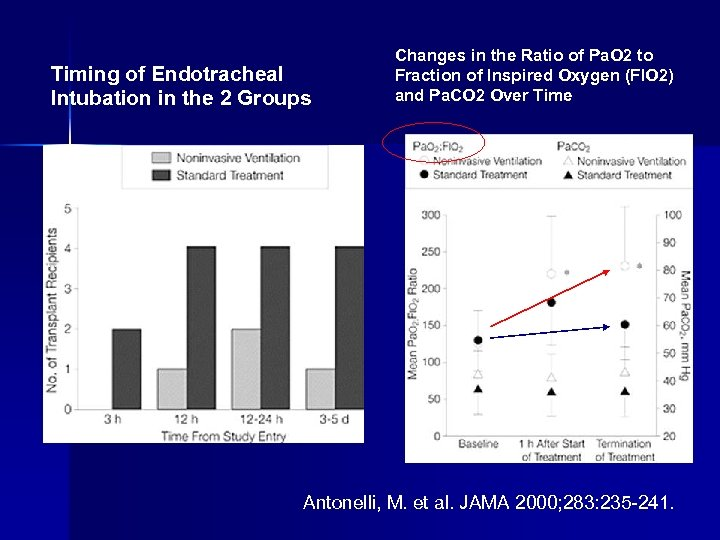 Timing of Endotracheal Intubation in the 2 Groups Changes in the Ratio of Pa.