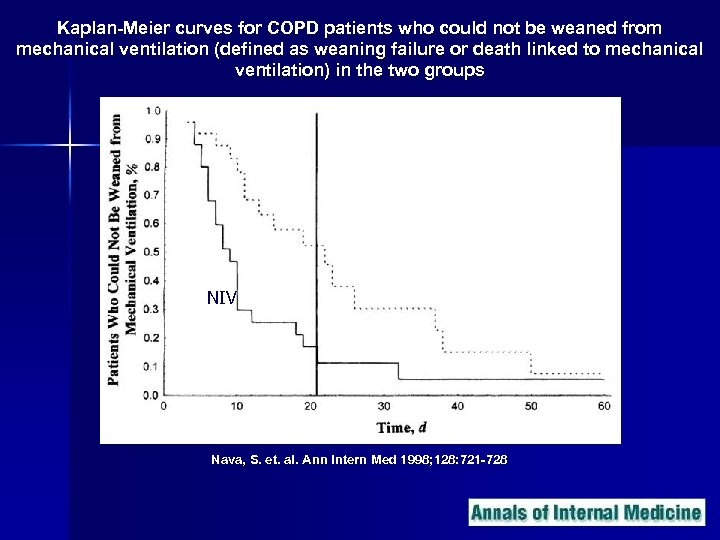 Kaplan-Meier curves for COPD patients who could not be weaned from mechanical ventilation (defined