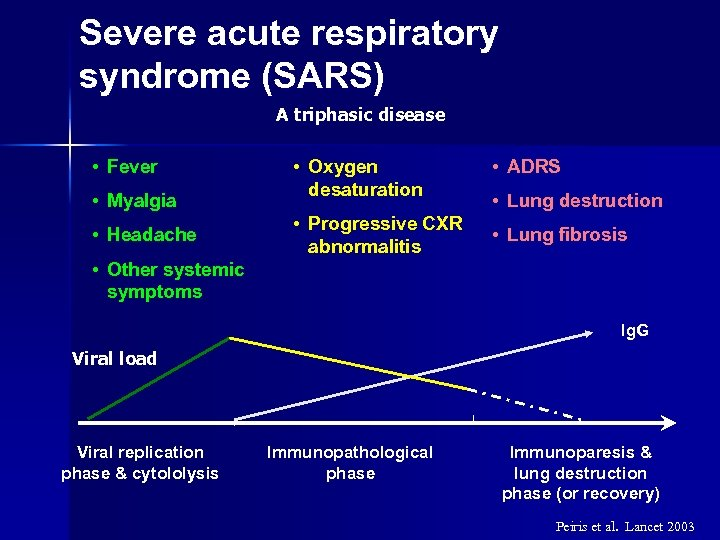 Severe acute respiratory syndrome (SARS) A triphasic disease • Fever • Myalgia • Headache