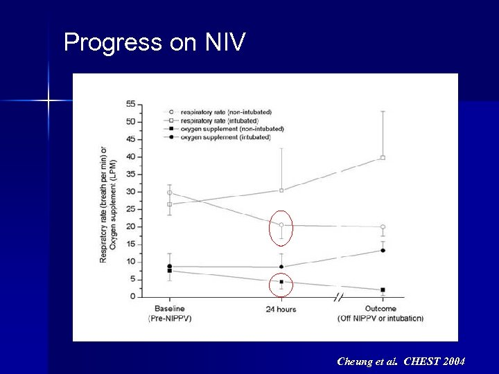Progress on NIV Cheung et al. CHEST 2004