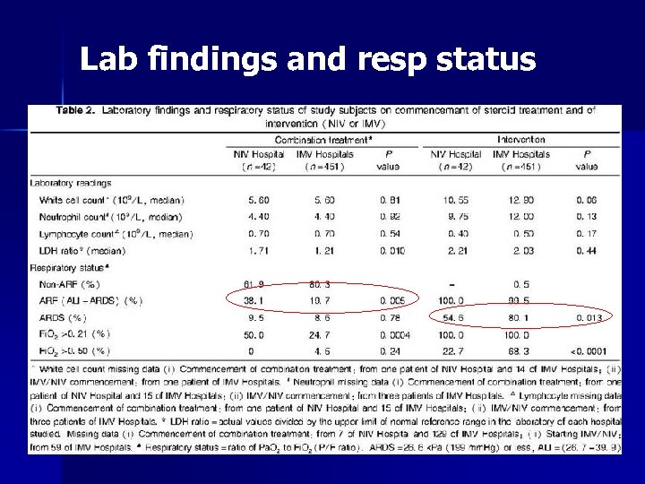 Lab findings and resp status