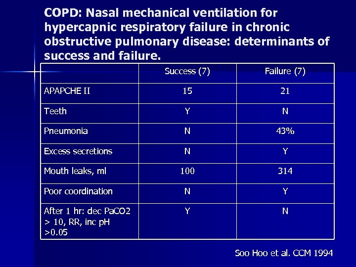 COPD: Nasal mechanical ventilation for hypercapnic respiratory failure in chronic obstructive pulmonary disease: determinants