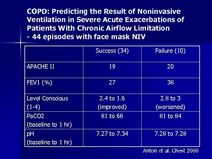 COPD: Predicting the Result of Noninvasive Ventilation in Severe Acute Exacerbations of Patients With