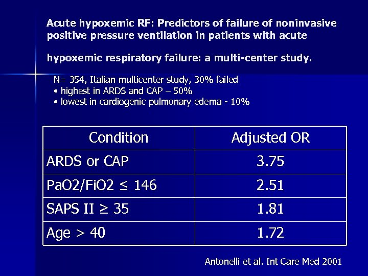Acute hypoxemic RF: Predictors of failure of noninvasive positive pressure ventilation in patients with