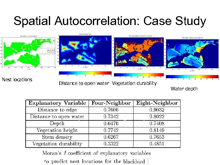Spatial Autocorrelation: Case Study Nest locations Distance to open water Vegetation durability Water depth