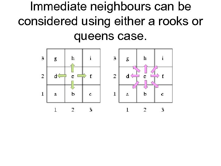 Immediate neighbours can be considered using either a rooks or queens case.