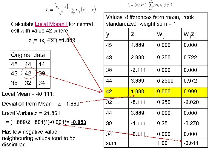 Calculate Local Moran I for central cell with value 42 where Values, differences from