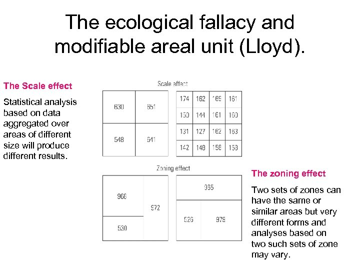 The ecological fallacy and modifiable areal unit (Lloyd). The Scale effect Statistical analysis based
