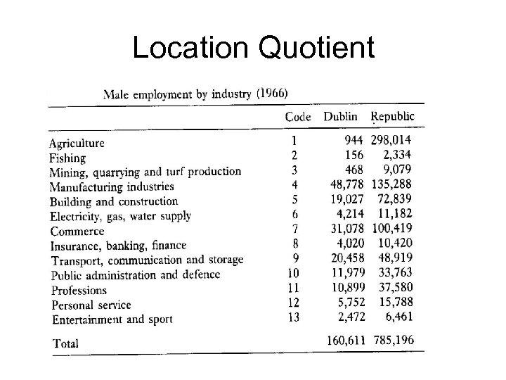 Location Quotient