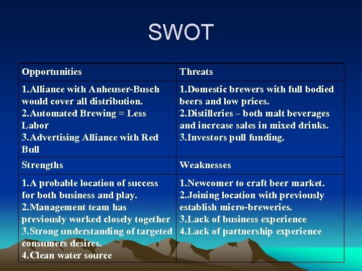 SWOT Opportunities Threats 1. Alliance with Anheuser-Busch would cover all distribution. 2. Automated Brewing