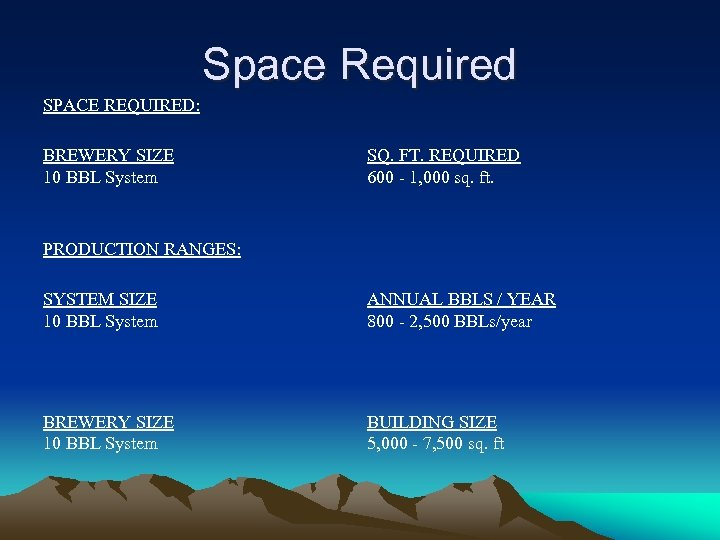Space Required SPACE REQUIRED: BREWERY SIZE 10 BBL System SQ. FT. REQUIRED 600 -