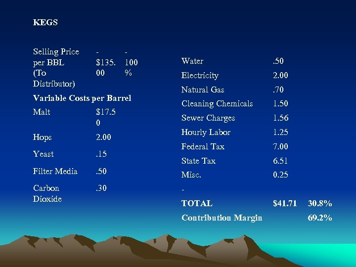 KEGS Selling Price per BBL (To Distributor) $135. 00 100 % Variable Costs per