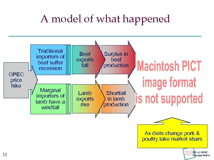 A model of what happened Traditional importers of beef suffer recession OPEC price hike