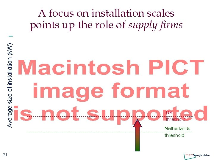 Average size of installation (k. W) A focus on installation scales points up the