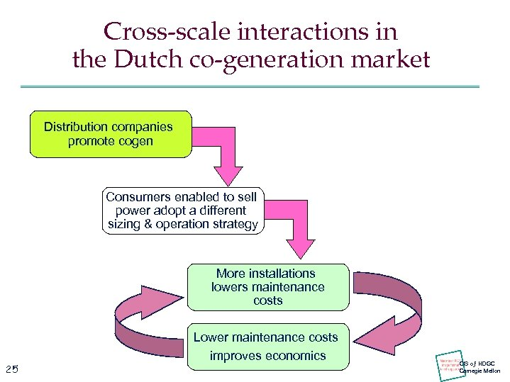 Cross-scale interactions in the Dutch co-generation market Distribution companies promote cogen Consumers enabled to