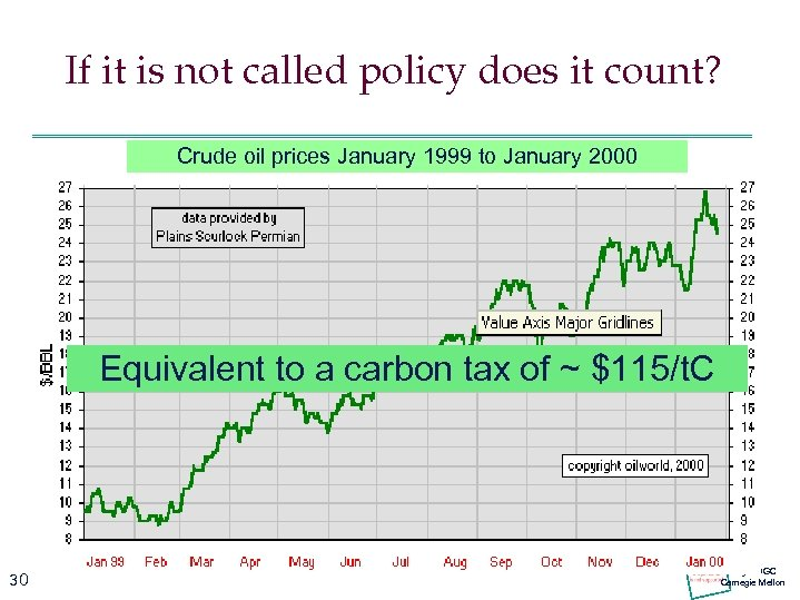 If it is not called policy does it count? Crude oil prices January 1999