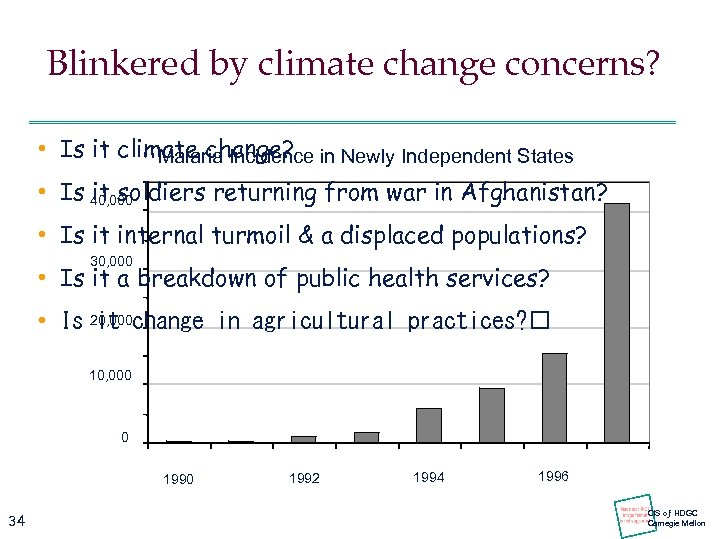 Blinkered by climate change concerns? • Is it climate change? in Newly Independent States