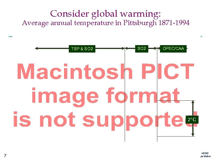 Consider global warming: Average annual temperature in Pittsburgh 1871 -1994 TSP & SO 2