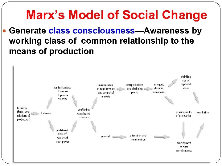 Marx's Model of Social Change Generate class consciousness—Awareness by working class of common relationship