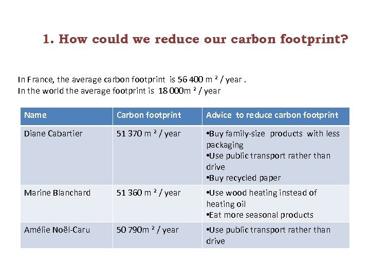 1. How could we reduce our carbon footprint? In France, the average carbon footprint