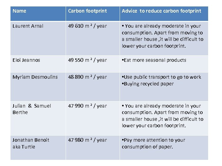 Name Carbon footprint Advice to reduce carbon footprint Laurent Arnal 49 610 m ²