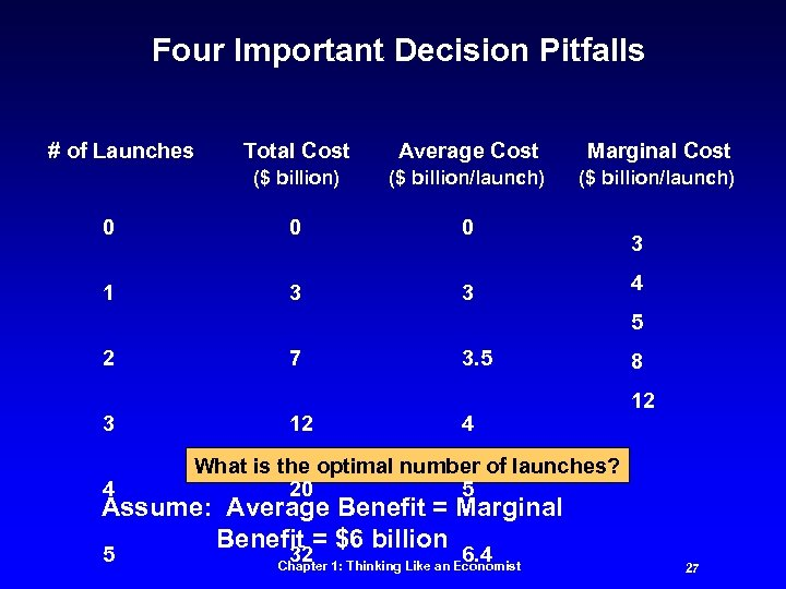 Four Important Decision Pitfalls # of Launches Total Cost Average Cost Marginal Cost ($