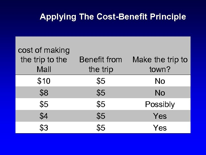 Applying The Cost-Benefit Principle cost of making the trip to the Mall $10 $8