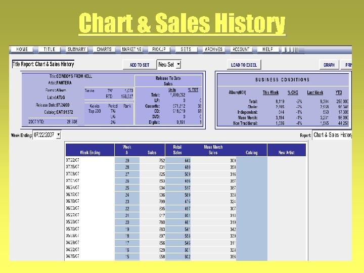 Chart & Sales History