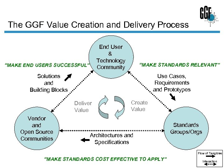 "The GGF Value Creation and Delivery Process End User & Technology Community ""MAKE END"