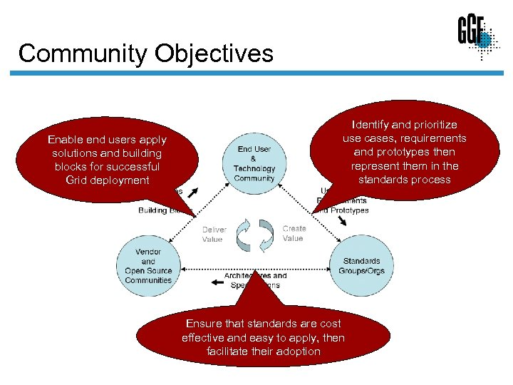 Community Objectives Enable end users apply solutions and building blocks for successful Grid deployment