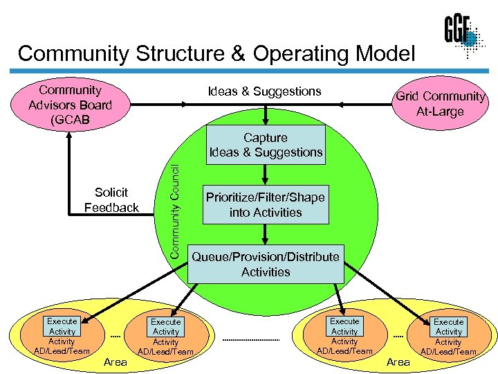 Community Structure & Operating Model Community Advisors Board (GCAB Ideas & Suggestions Grid Community