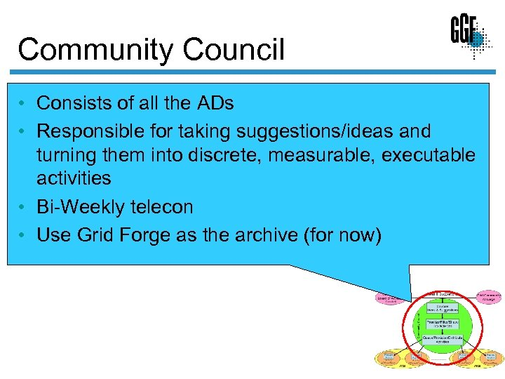 Community Council • Consists of all the ADs • Responsible for taking suggestions/ideas and