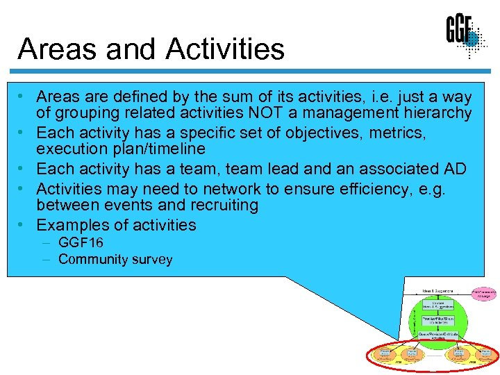 Areas and Activities • Areas are defined by the sum of its activities, i.