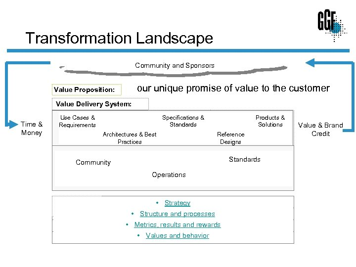 Transformation Landscape Community and Sponsors our unique promise of value to the customer Value