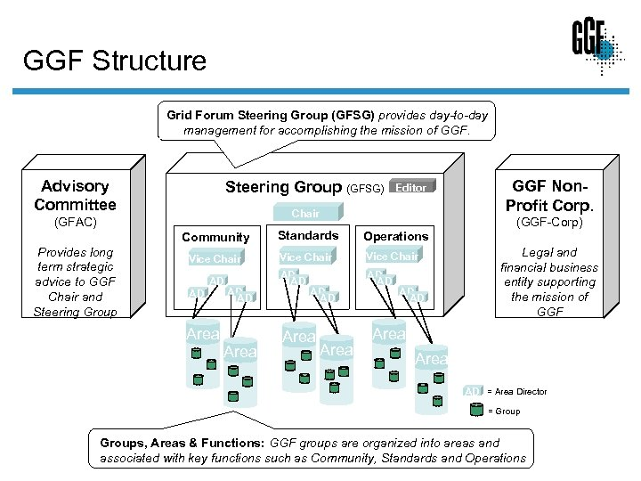 GGF Structure Grid Forum Steering Group (GFSG) provides day-to-day management for accomplishing the mission