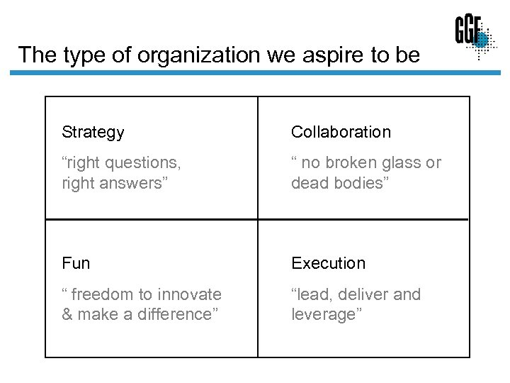"The type of organization we aspire to be Strategy Collaboration ""right questions, right answers"""