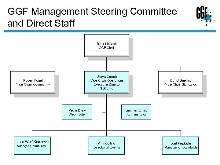 GGF Management Steering Committee and Direct Staff Mark Linesch GGF Chair Steve Crumb Vice-Chair