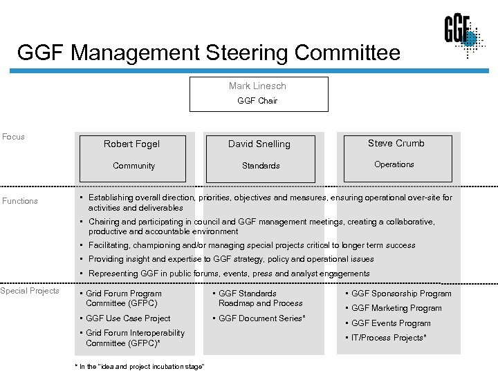 GGF Management Steering Committee Mark Linesch GGF Chair Focus Special Projects David Snelling Steve